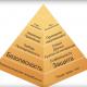 Пирамида по Маслоу!